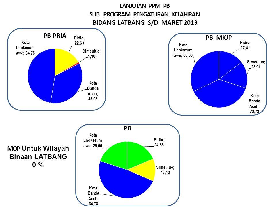 LANJUTAN PPM PB SUB PROGRAM PENGATURAN KELAHIRAN BIDANG LATBANG S/D MARET 2013 MOP Untuk Wilayah Binaan LATBANG 0 % Sangat Baik > 29.99% Baik > 23.00 – 29.99 % Cukup >16,6– 22.9 % Kurang ≤ 16,66