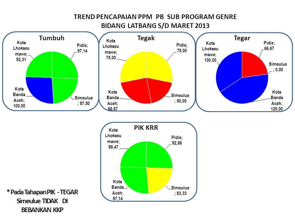 TREND PENCAPAIAN PPM PB SUB PROGRAM GENRE BIDANG LATBANG S/D MARET 2013 * Pada Tahapan PIK - TEGAR Simeulue TIDAK DI BEBANKAN KKP
