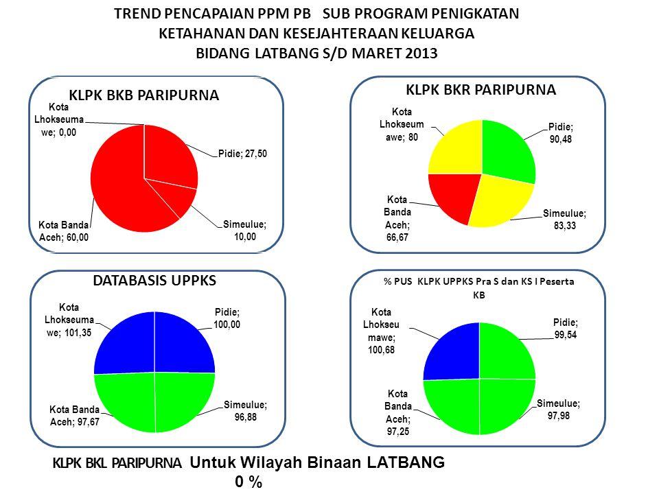 TREND PENCAPAIAN PPM PB SUB PROGRAM PENIGKATAN KETAHANAN DAN KESEJAHTERAAN KELUARGA BIDANG LATBANG S/D MARET 2013 KLPK BKL PARIPURNA Untuk Wilayah Binaan LATBANG 0 %