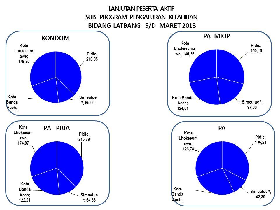 LANJUTAN PESERTA AKTIF SUB PROGRAM PENGATURAN KELAHIRAN BIDANG LATBANG S/D MARET 2013