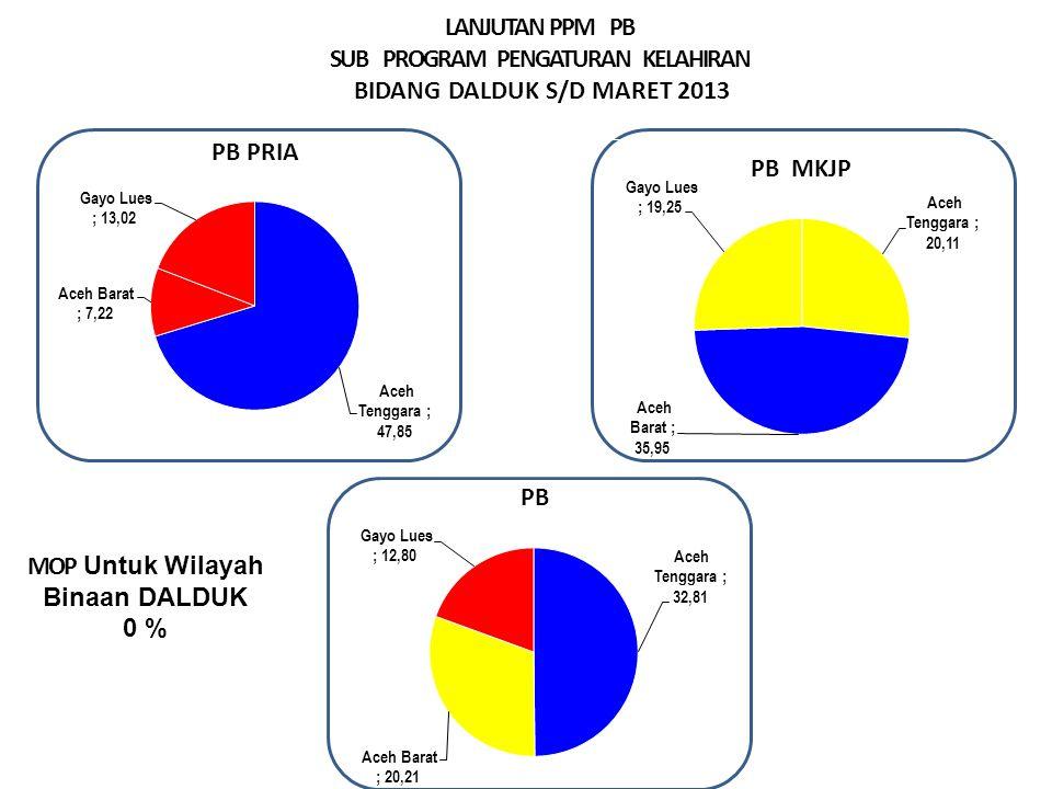 LANJUTAN PPM PB SUB PROGRAM PENGATURAN KELAHIRAN BIDANG DALDUK S/D MARET 2013 MOP Untuk Wilayah Binaan DALDUK 0 % Sangat Baik > 29.99% Baik > 23.00 – 29.99 % Cukup >16,6– 22.9 % Kurang ≤ 16,66
