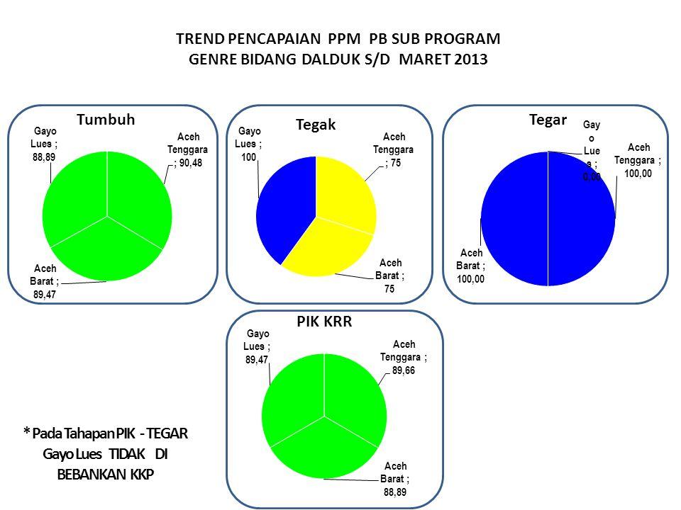 TREND PENCAPAIAN PPM PB SUB PROGRAM GENRE BIDANG DALDUK S/D MARET 2013 * Pada Tahapan PIK - TEGAR Gayo Lues TIDAK DI BEBANKAN KKP