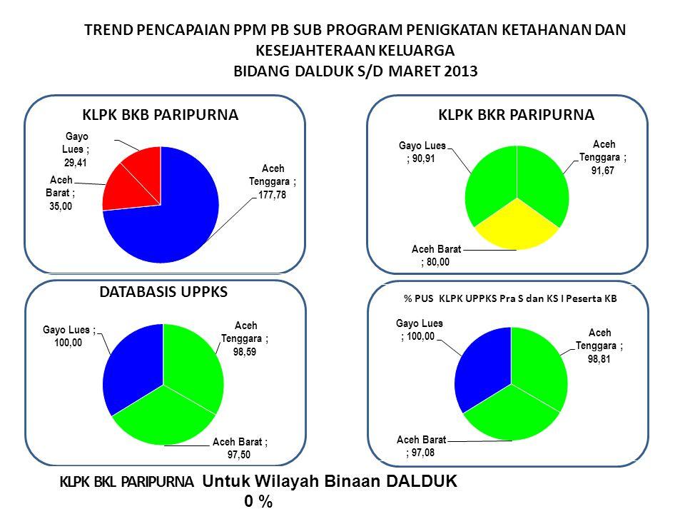TREND PENCAPAIAN PPM PB SUB PROGRAM PENIGKATAN KETAHANAN DAN KESEJAHTERAAN KELUARGA BIDANG DALDUK S/D MARET 2013 KLPK BKL PARIPURNA Untuk Wilayah Binaan DALDUK 0 %