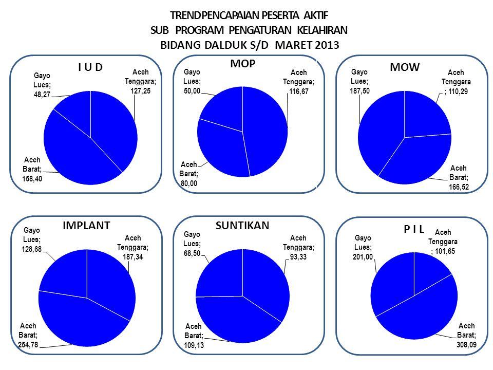 TREND PENCAPAIAN PESERTA AKTIF SUB PROGRAM PENGATURAN KELAHIRAN BIDANG DALDUK S/D MARET 2013