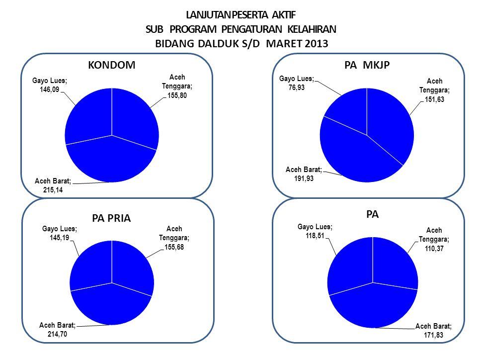 LANJUTAN PESERTA AKTIF SUB PROGRAM PENGATURAN KELAHIRAN BIDANG DALDUK S/D MARET 2013
