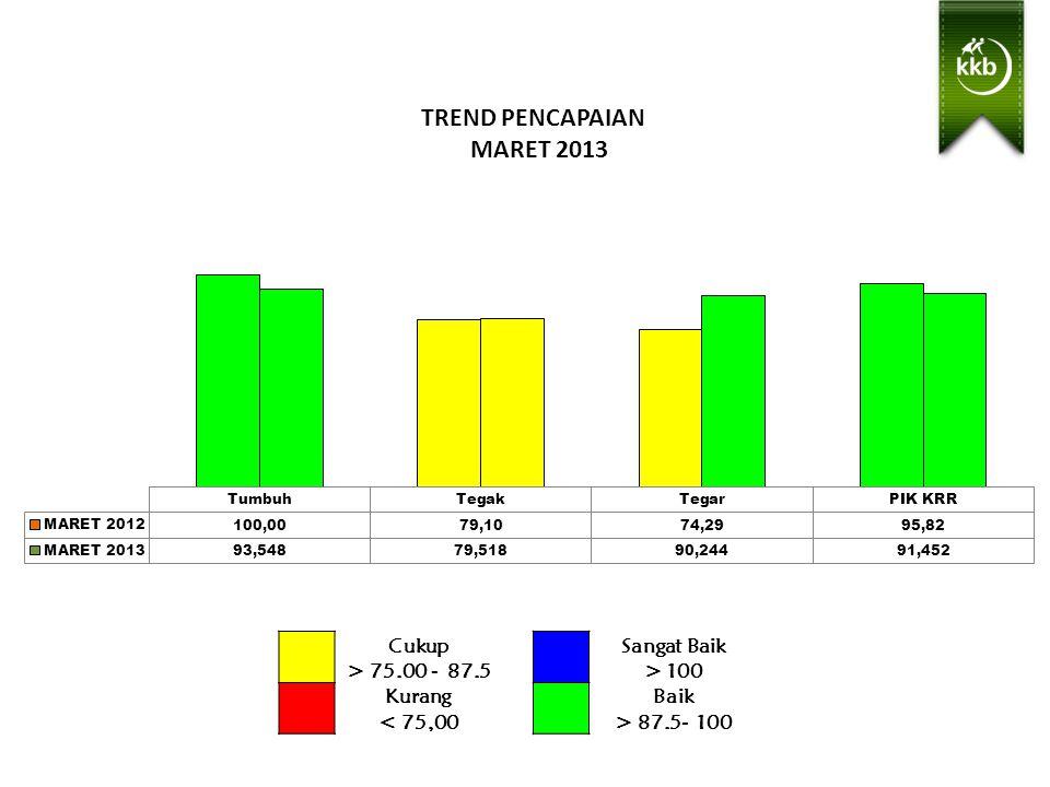 TREND PENCAPAIAN MARET 2013 Sangat Baik > 100 Baik > 87.5- 100 Cukup > 75.00 - 87.5 Kurang < 75,00