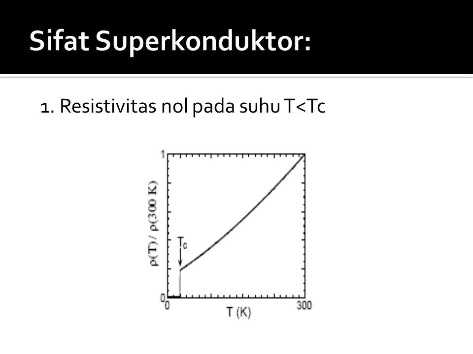1. Resistivitas nol pada suhu T<Tc