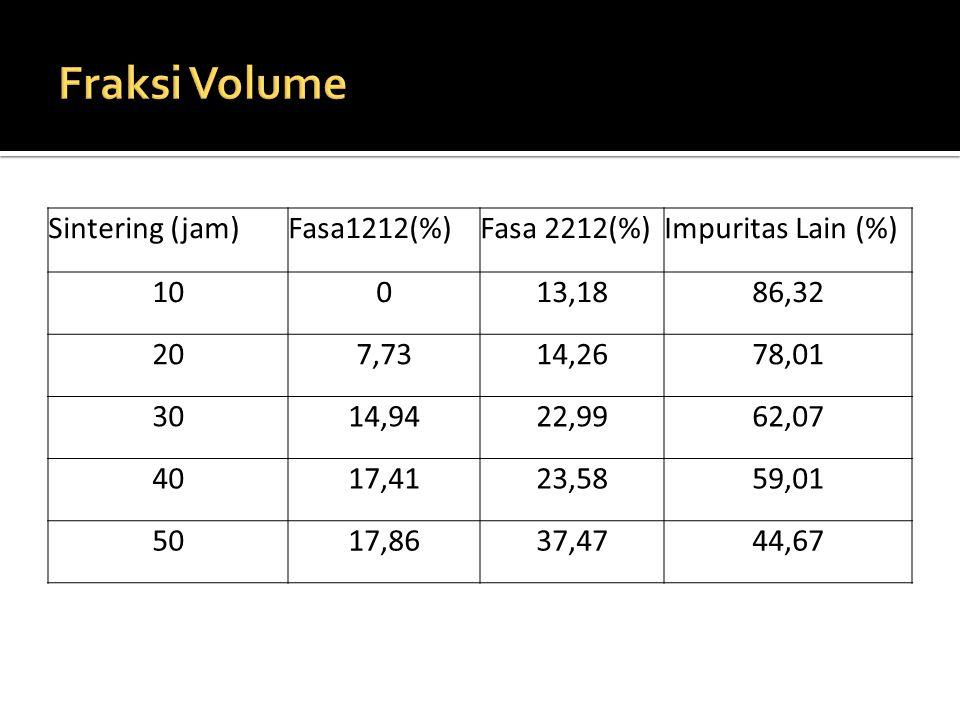 Sintering (jam)Fasa1212(%)Fasa 2212(%)Impuritas Lain (%) 10013,1886,32 207,7314,2678,01 3014,9422,9962,07 4017,4123,5859,01 5017,8637,4744,67