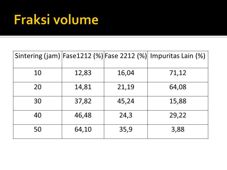 Sintering (jam)Fase1212 (%)Fase 2212 (%)Impuritas Lain (%) 1012,8316,0471,12 2014,8121,1964,08 3037,8245,2415,88 4046,4824,329,22 5064,1035,93,88