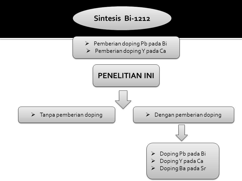 Sintesis Bi-1212  Pemberian doping Pb pada Bi  Pemberian doping Y pada Ca  Pemberian doping Pb pada Bi  Pemberian doping Y pada Ca PENELITIAN INI