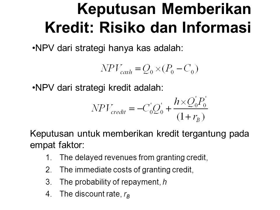 NPV dari strategi hanya kas adalah: NPV dari strategi kredit adalah: Keputusan untuk memberikan kredit tergantung pada empat faktor: 1.The delayed revenues from granting credit, 2.The immediate costs of granting credit, 3.The probability of repayment, h 4.The discount rate, r B Keputusan Memberikan Kredit: Risiko dan Informasi