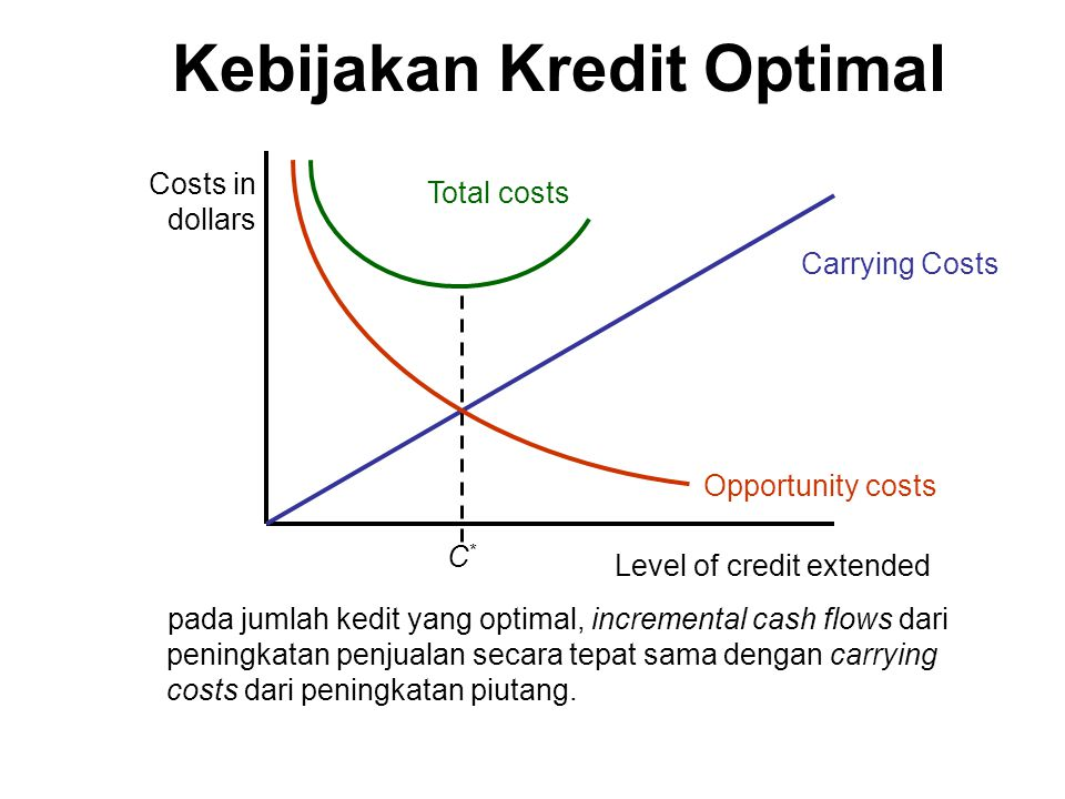 Kebijakan Kredit Optimal Carrying Costs Total costs C*C* Costs in dollars pada jumlah kedit yang optimal, incremental cash flows dari peningkatan penj