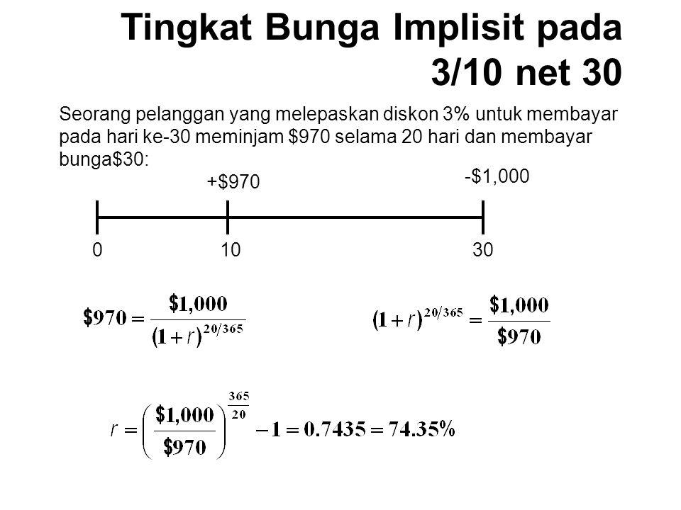 Tingkat Bunga Implisit pada 3/10 net 30 01030 +$970 -$1,000 Seorang pelanggan yang melepaskan diskon 3% untuk membayar pada hari ke-30 meminjam $970 selama 20 hari dan membayar bunga$30: