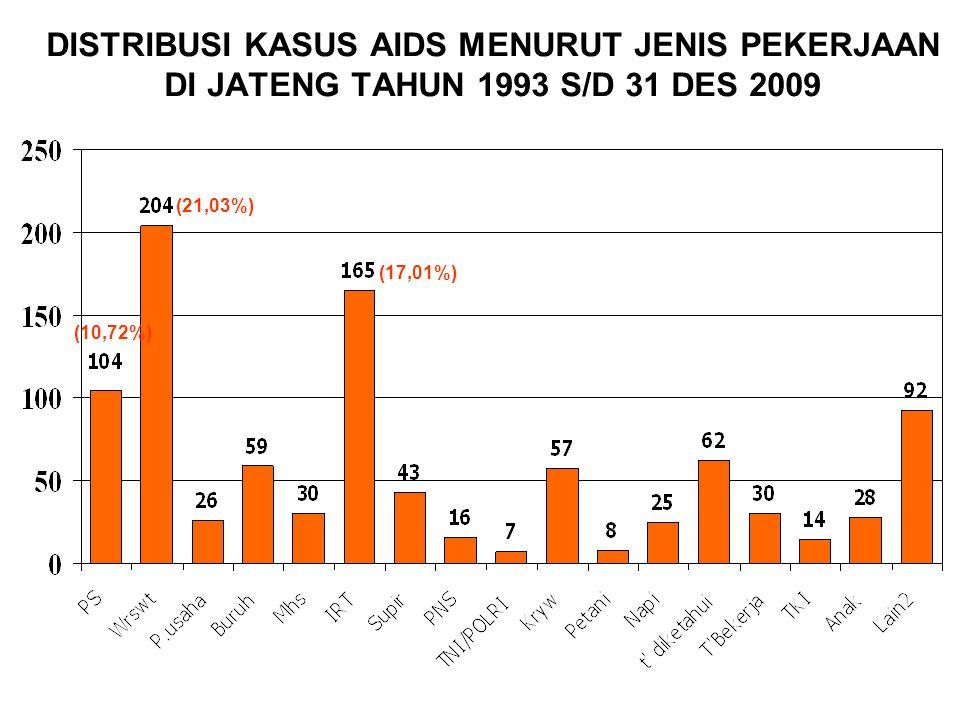 DISTRIBUSI KASUS AIDS MENURUT JENIS PEKERJAAN DI JATENG TAHUN 1993 S/D 31 DES 2009 (21,03%) (17,01%) (10,72%)
