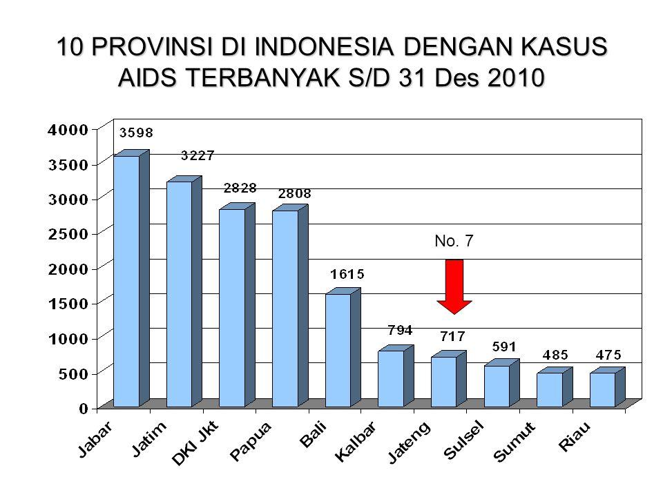 10 PROVINSI DI INDONESIA DENGAN KASUS AIDS TERBANYAK S/D 31 Des 2010 No. 7
