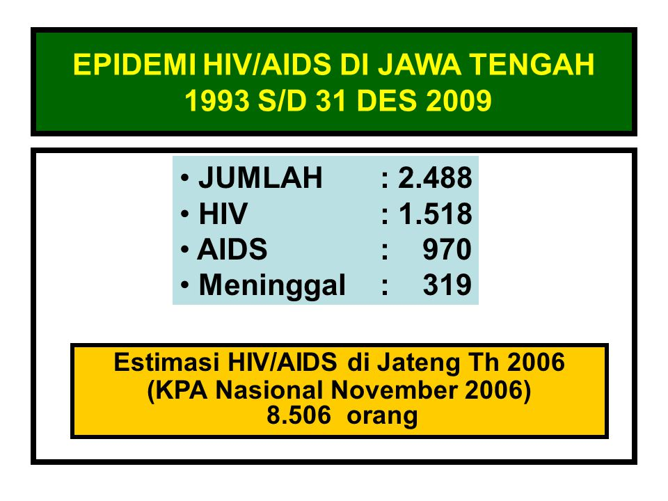 EPIDEMI HIV/AIDS DI JAWA TENGAH 1993 S/D 31 DES 2009 JUMLAH: 2.488 HIV: 1.518 AIDS: 970 Meninggal: 319 Estimasi HIV/AIDS di Jateng Th 2006 (KPA Nasion
