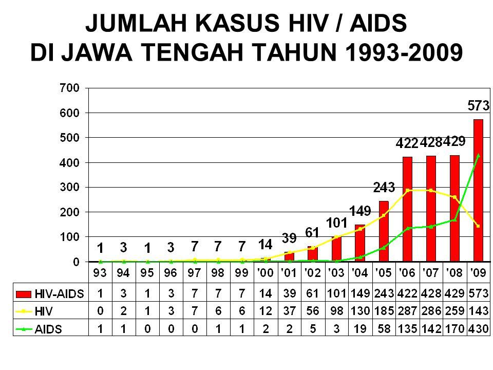 JUMLAH KASUS HIV / AIDS DI JAWA TENGAH TAHUN 1993-2009