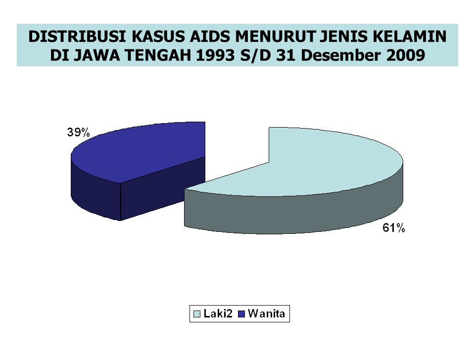 DISTRIBUSI KASUS AIDS MENURUT JENIS KELAMIN DI JAWA TENGAH 1993 S/D 31 Desember 2009