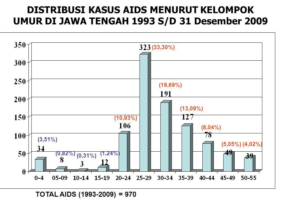 DISTRIBUSI KASUS AIDS MENURUT KELOMPOK UMUR DI JAWA TENGAH 1993 S/D 31 Desember 2009 TOTAL AIDS (1993-2009) = 970 (3,51%) (0,82%) (0,31%) (1,24%) (10,