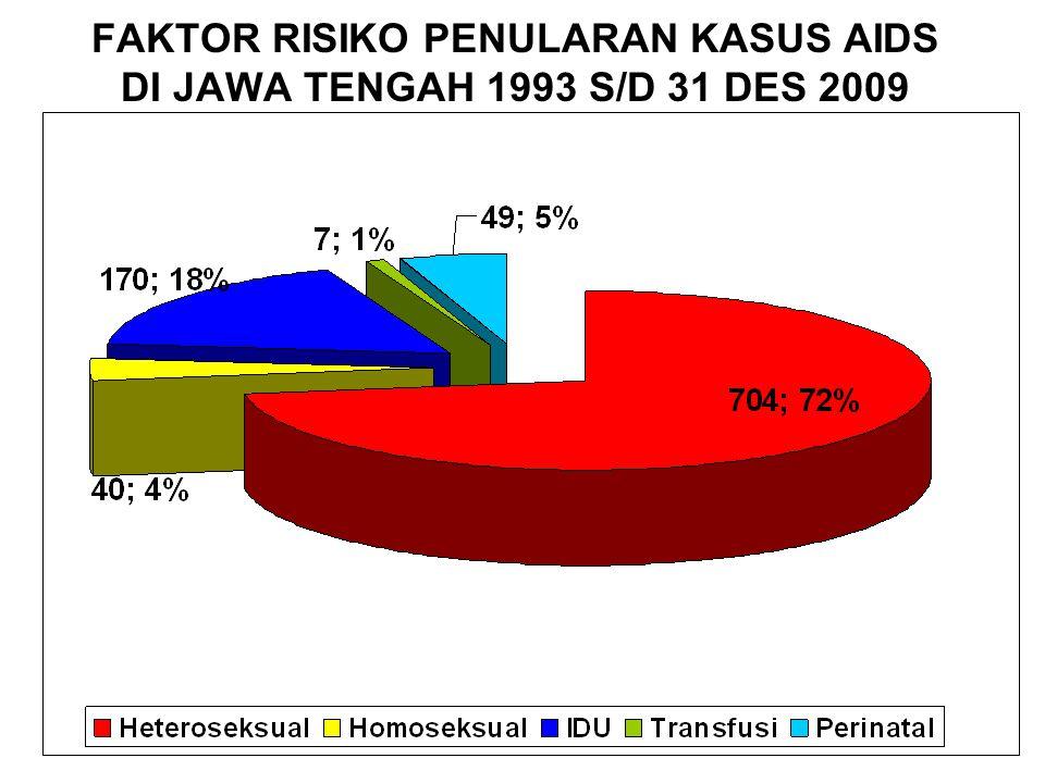 FAKTOR RISIKO PENULARAN KASUS AIDS DI JAWA TENGAH 1993 S/D 31 DES 2009