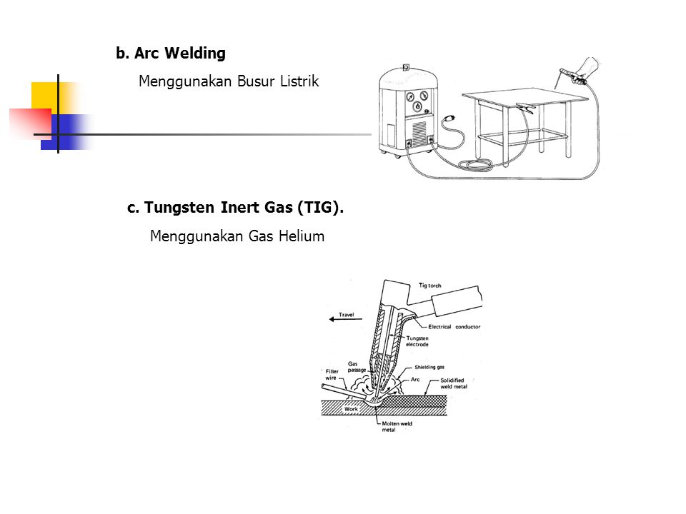 b. Arc Welding c. Tungsten Inert Gas (TIG). Menggunakan Gas Helium Menggunakan Busur Listrik