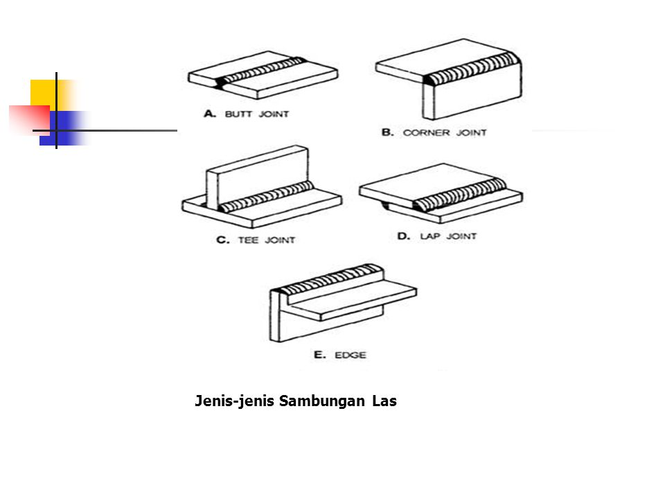 1.Las Tumpu (Butt- Joint). F F L F = gaya yang bekerja pada sambungan (N).