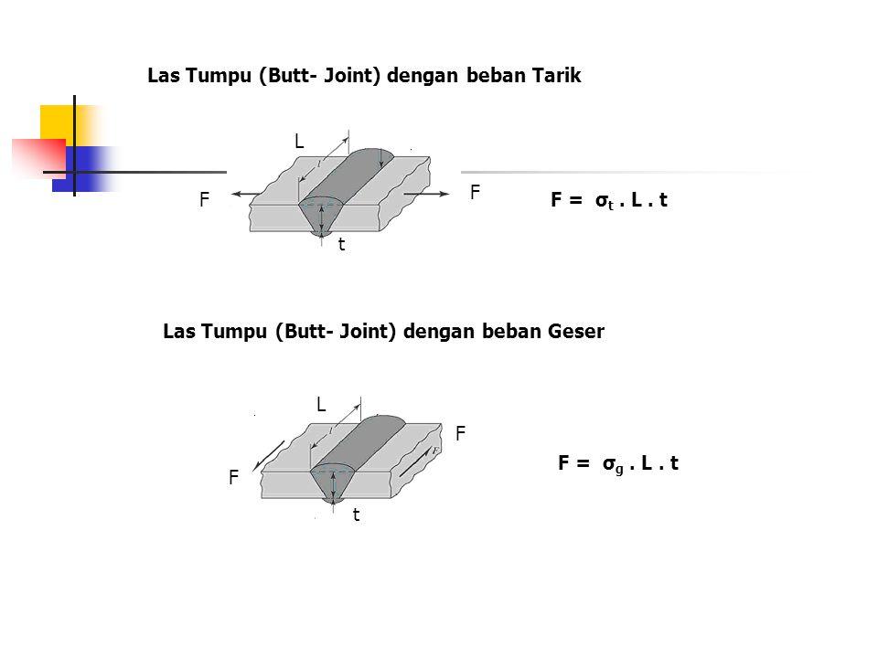 Las Tumpu (Butt- Joint) dengan beban Tarik F F t L F = σ t. L. t Las Tumpu (Butt- Joint) dengan beban Geser F F t L F = σ g. L. t