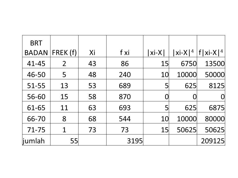 BRT BADANFREK (f)Xif xi|xi-X||xi-X| 4 f|xi-X| 4 41-452438615675013500 46-50548240101000050000 51-55135368956258125 56-601558870000 61-6511636935625687