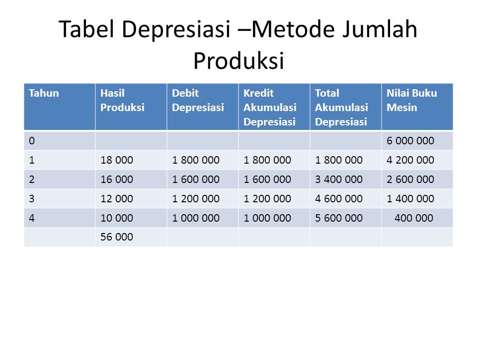 Tabel Depresiasi –Metode Jumlah Produksi TahunHasil Produksi Debit Depresiasi Kredit Akumulasi Depresiasi Total Akumulasi Depresiasi Nilai Buku Mesin