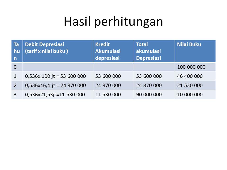 Hasil perhitungan Ta hu n Debit Depresiasi (tarif x nilai buku ) Kredit Akumulasi depresiasi Total akumulasi Depresiasi Nilai Buku 0100 000 000 10,536