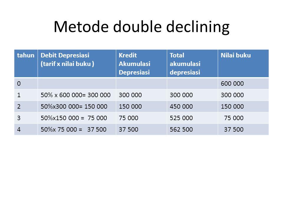 Metode double declining tahunDebit Depresiasi (tarif x nilai buku ) Kredit Akumulasi Depresiasi Total akumulasi depresiasi Nilai buku 0600 000 150% x