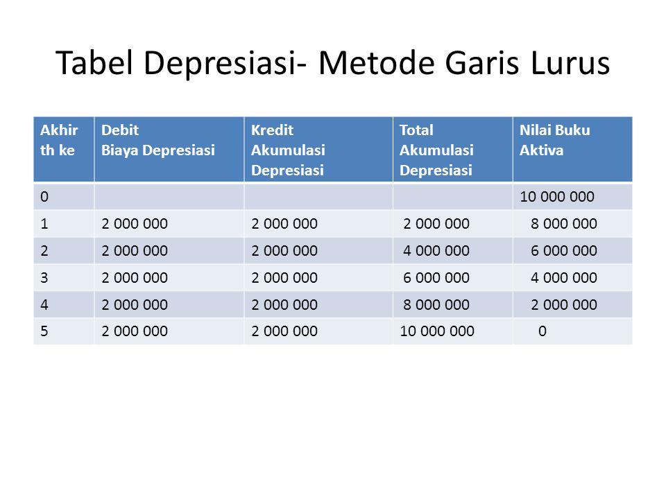Tabel Depresiasi- Metode Garis Lurus Akhir th ke Debit Biaya Depresiasi Kredit Akumulasi Depresiasi Total Akumulasi Depresiasi Nilai Buku Aktiva 010 000 000 12 000 000 8 000 000 22 000 000 4 000 000 6 000 000 32 000 000 6 000 000 4 000 000 42 000 000 8 000 000 2 000 000 5 10 000 000 0
