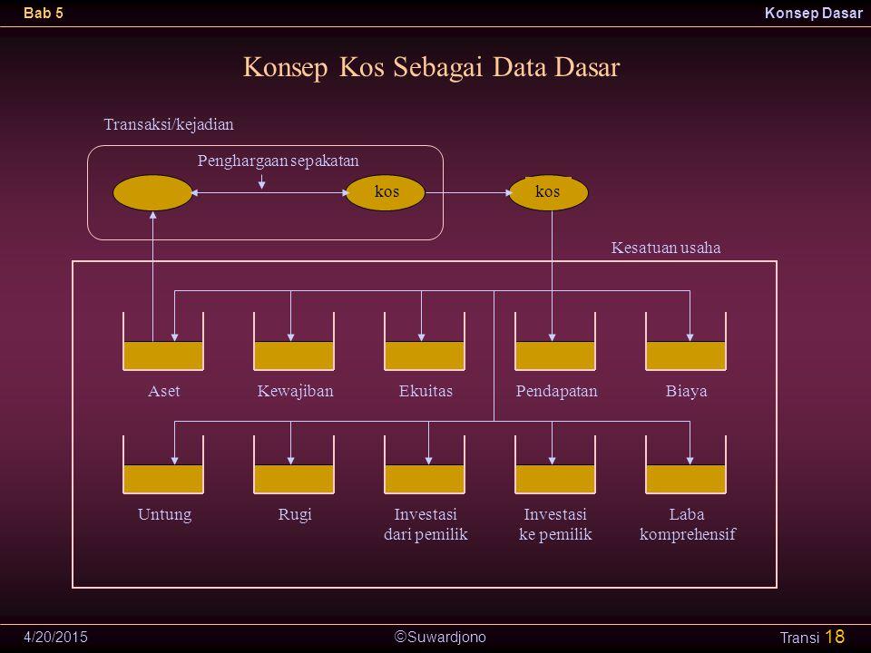  Suwardjono Bab 5Konsep Dasar 4/20/2015 Transi 18 Penghargaan sepakatan Konsep Kos Sebagai Data Dasar AsetKewajibanEkuitasPendapatanBiaya UntungRugiI