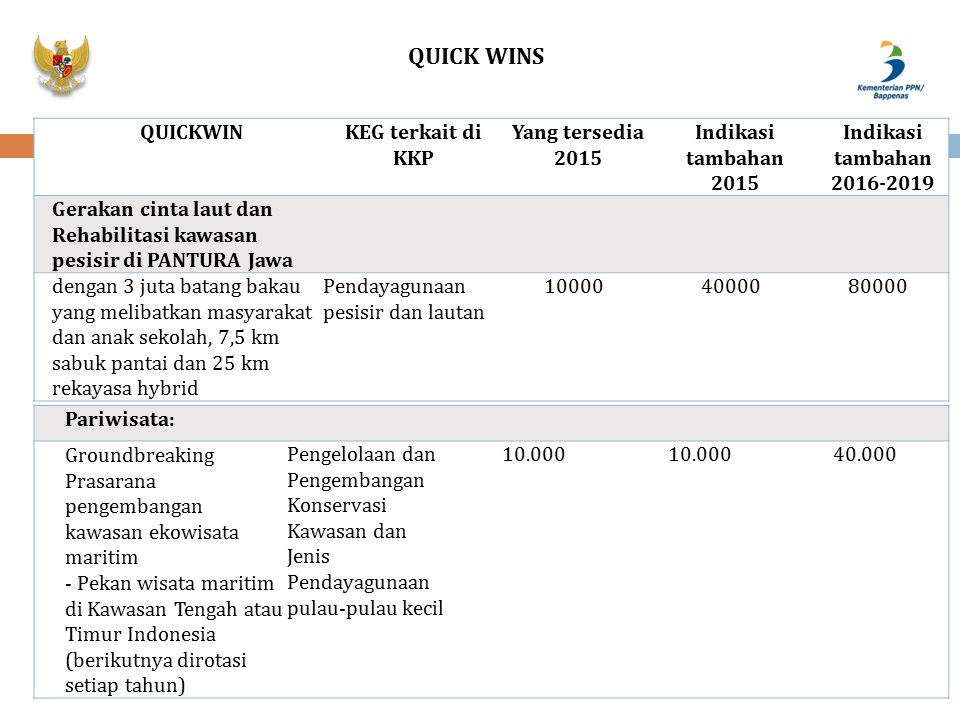 QUICKWINKEG terkait di KKP Yang tersedia 2015 Indikasi tambahan 2015 Indikasi tambahan 2016-2019 Gerakan cinta laut dan Rehabilitasi kawasan pesisir d