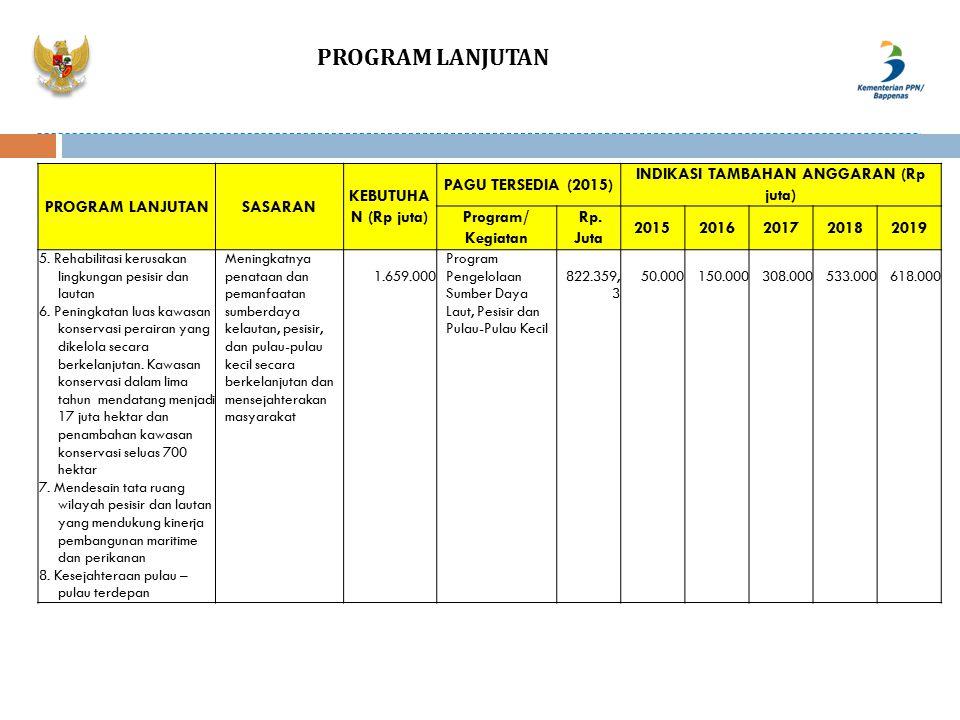 PROGRAM LANJUTAN SASARAN KEBUTUHA N (Rp juta) PAGU TERSEDIA (2015) INDIKASI TAMBAHAN ANGGARAN (Rp juta) Program/ Kegiatan Rp. Juta 2015201620172018201