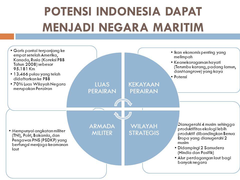 POTENSI INDONESIA DAPAT MENJADI NEGARA MARITIM Dianugerahi 4 musim sehingga produktifitas ekologi lebih produktif dibandingkan Benua Eropa yang dianug