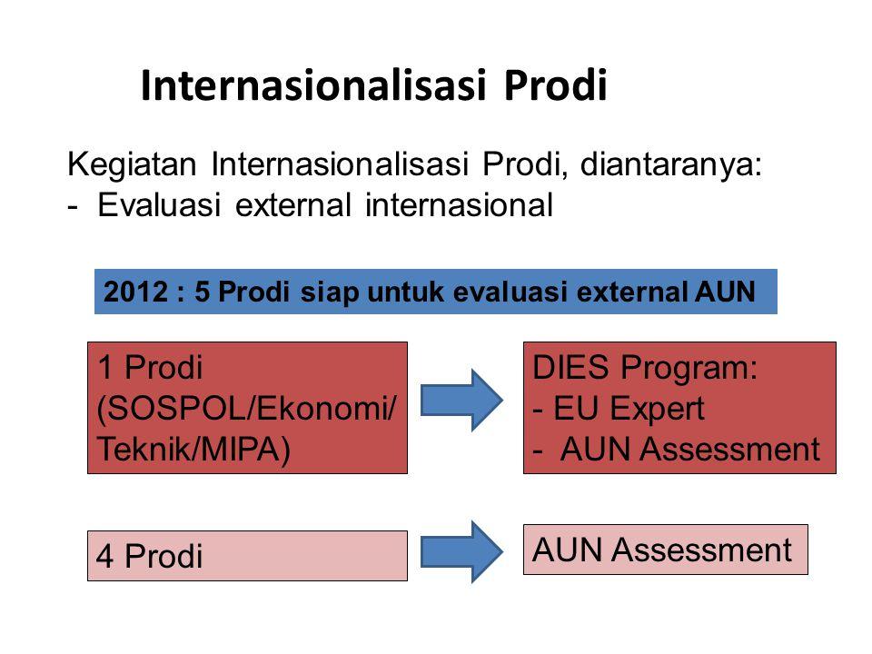 Internasionalisasi Prodi Kegiatan Internasionalisasi Prodi, diantaranya: - Evaluasi external internasional 2012 : 5 Prodi siap untuk evaluasi external AUN 1 Prodi (SOSPOL/Ekonomi/ Teknik/MIPA) DIES Program: - EU Expert - AUN Assessment 4 Prodi AUN Assessment