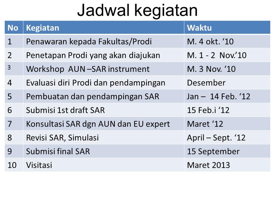 Jadwal kegiatan NoKegiatanWaktu 1Penawaran kepada Fakultas/ProdiM.