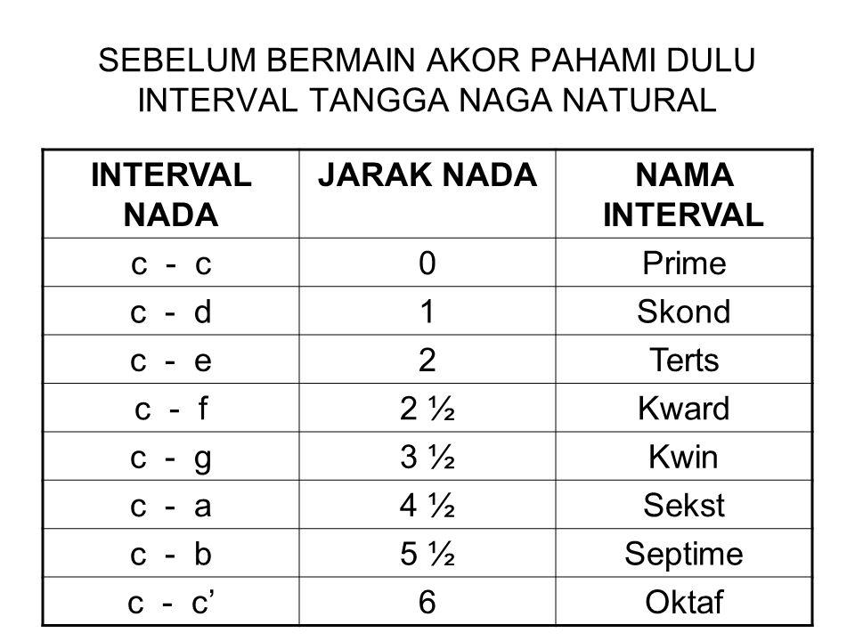 SEBELUM BERMAIN AKOR PAHAMI DULU INTERVAL TANGGA NAGA NATURAL INTERVAL NADA JARAK NADANAMA INTERVAL c - c0Prime c - d1Skond c - e2Terts c - f2 ½Kward