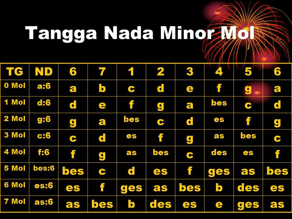 Tangga Nada Minor Mol TGND67123456 0 Mol a:6 abcdefga 1 Mol d:6 defga bes cd 2 Mol g:6 ga bes cd es fg 3 Mol c:6 cd es fg asbes c 4 Mol f:6 fg asbes c deses f 5 Molbes:6 bescdesfgesasbes 6 Mol es:6 esfgesasbesbdeses 7 Mol as:6 asbesbdesesegesas