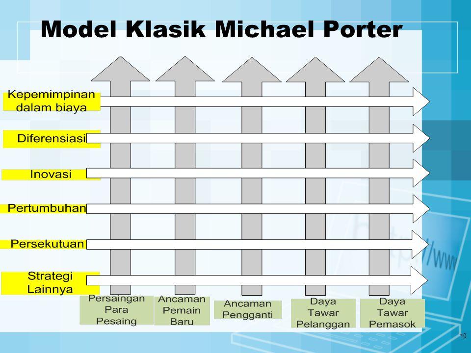 10 Model Klasik Michael Porter