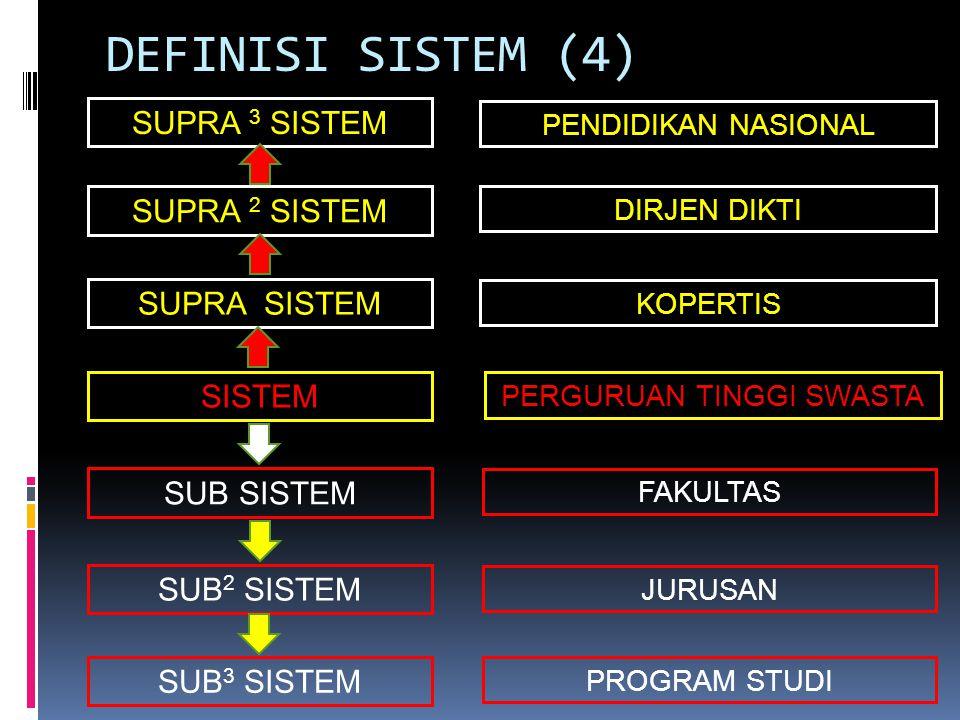 CIRI-CIRI SISTEM (1)  Jalinan dari berbagai bagian/komponen/elemen  Bagian/komponen/elemen saling berhubungan/berinteraksi  Mempunyai tujuan yang mempunyai nilai dan hasil guna SISTEM