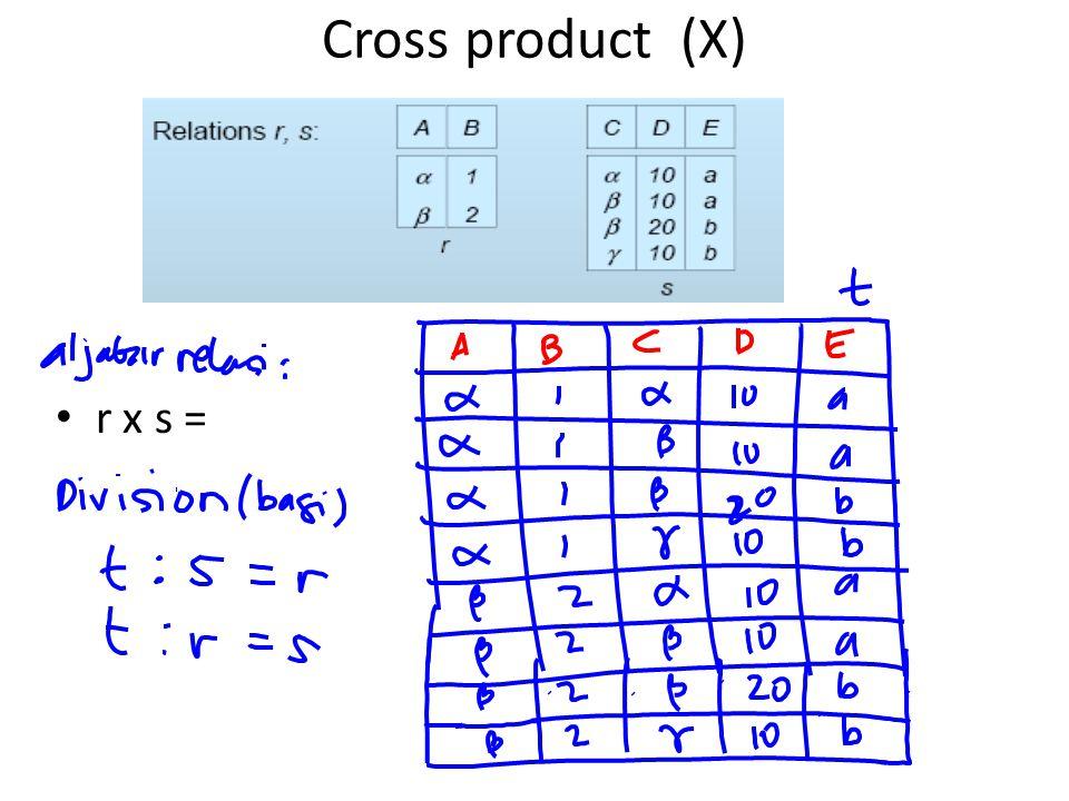 Cross product (X) r x s =