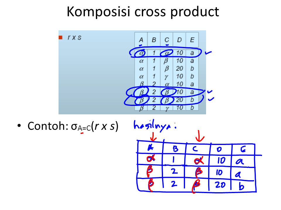 Komposisi cross product Contoh: σ A=C (r x s)