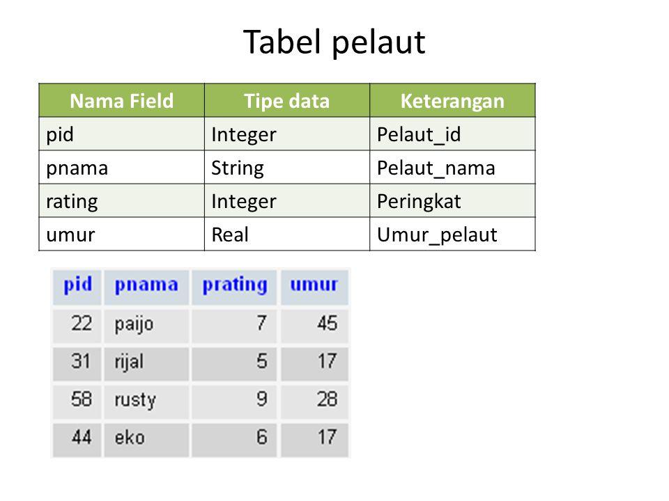 Tabel pelaut Nama FieldTipe dataKeterangan pidIntegerPelaut_id pnamaStringPelaut_nama ratingIntegerPeringkat umurRealUmur_pelaut