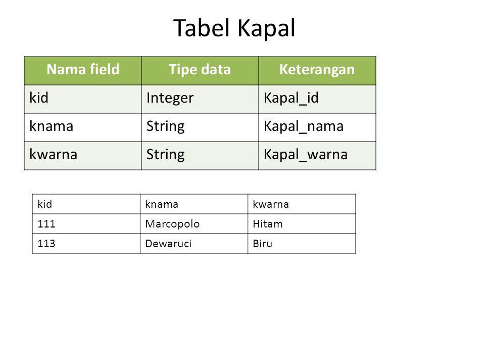 Tabel Kapal Nama fieldTipe dataKeterangan kidIntegerKapal_id knamaStringKapal_nama kwarnaStringKapal_warna kidknamakwarna 111MarcopoloHitam 113Dewaruc