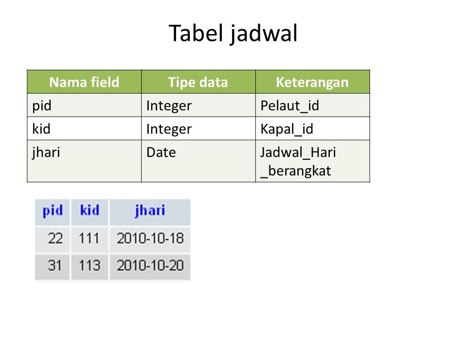 Tabel jadwal Nama fieldTipe dataKeterangan pidIntegerPelaut_id kidIntegerKapal_id jhariDateJadwal_Hari _berangkat