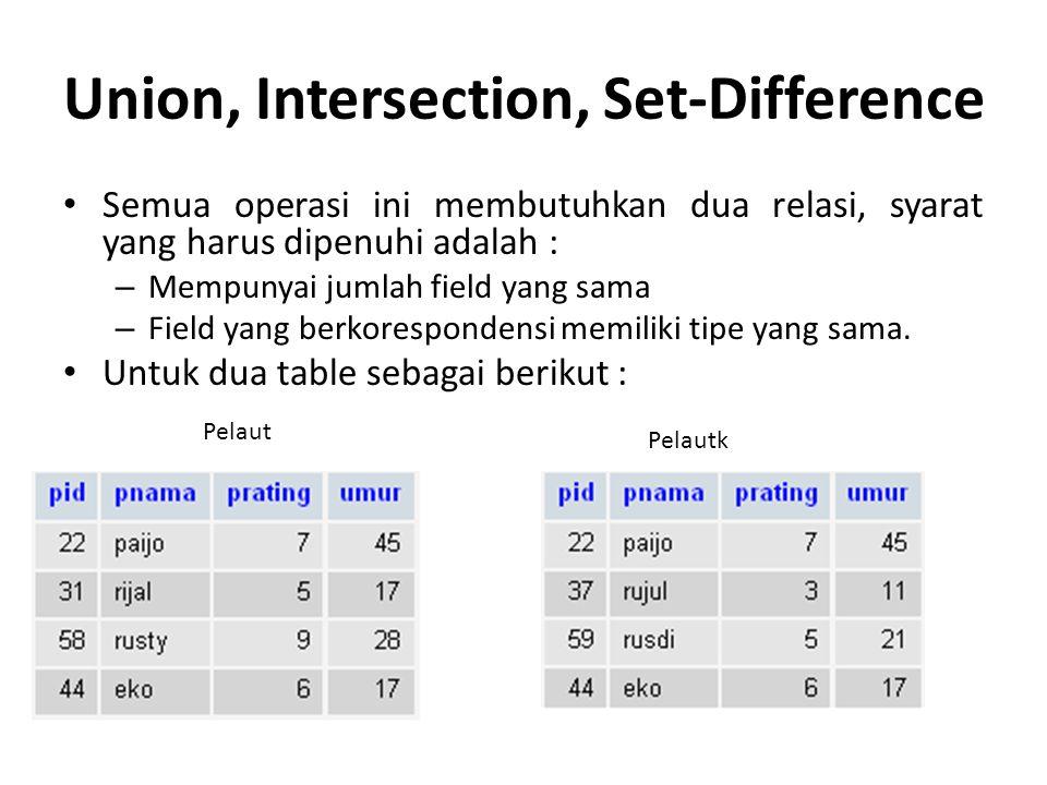 Union, Intersection, Set-Difference Semua operasi ini membutuhkan dua relasi, syarat yang harus dipenuhi adalah : – Mempunyai jumlah field yang sama –