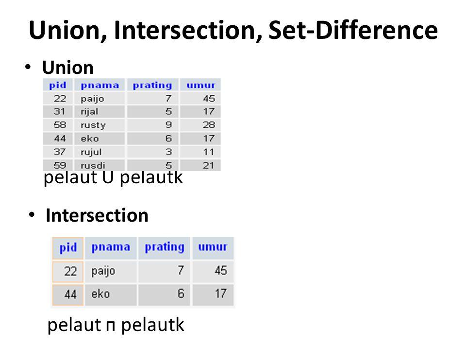 Union, Intersection, Set-Difference Union pelaut U pelautk Intersection pelaut п pelautk