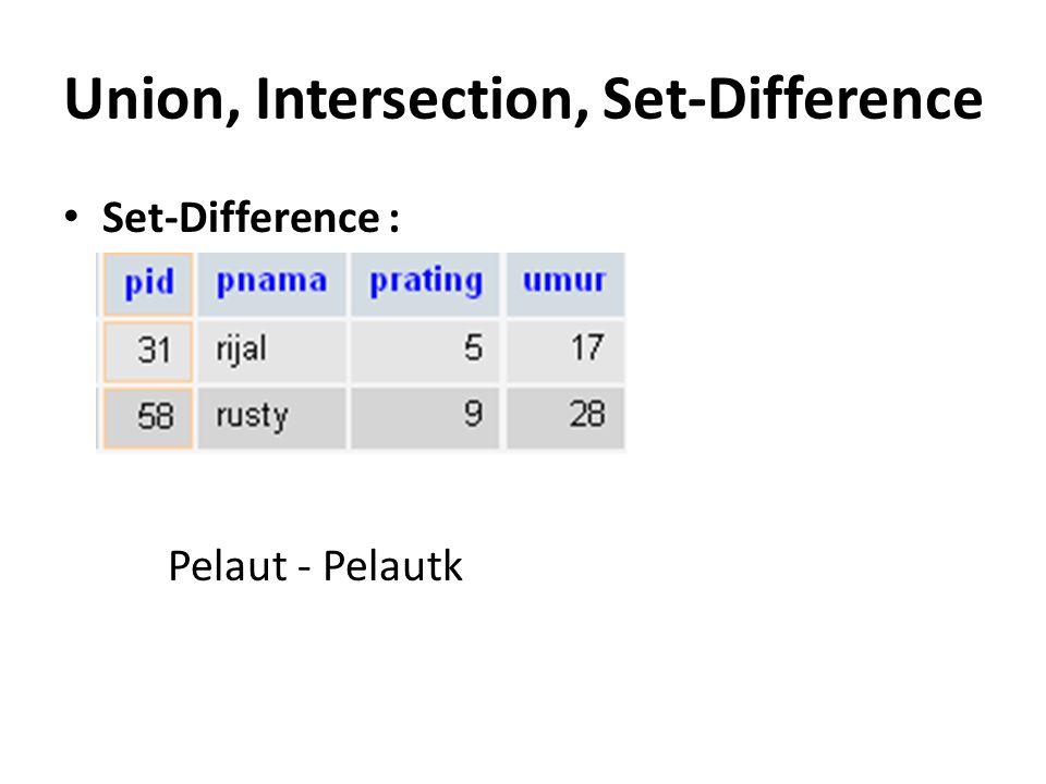 Union, Intersection, Set-Difference Set-Difference : Pelaut - Pelautk